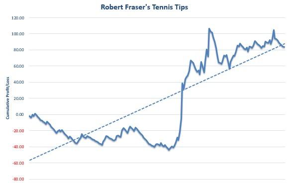 Robert Fraser's Tennis Tips Review Graph