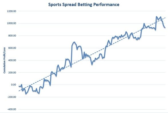 Sports Spread Betting Review Graph