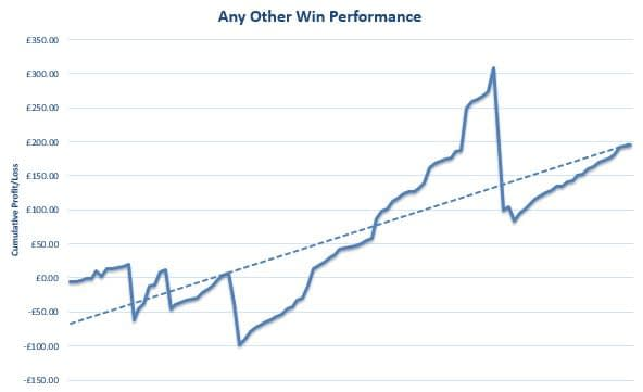 Any Other Win Review Graph