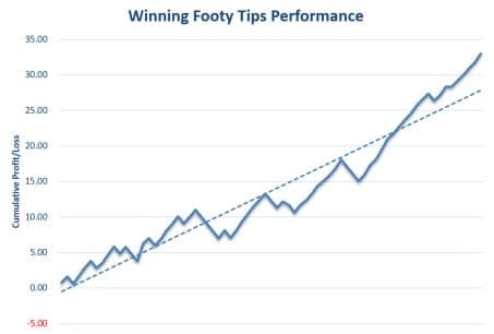 Winning Footy Tips Review Graph