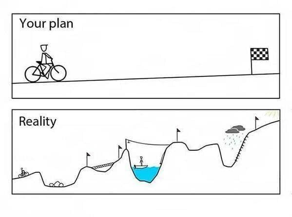 The difference between your plan and reality; an easy path and then one with lots of obstacles to overcome.