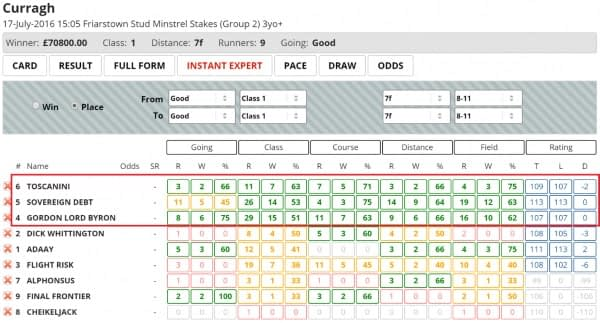 Geegeez Gold Review - Form Profile