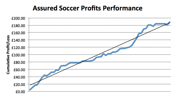Assured Soccer Profits Performance Graph