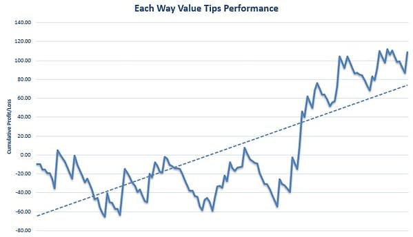 Each Way Value Tips Review Graph
