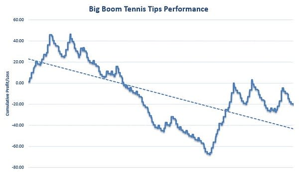 Big Boom Tennis Tips Review Graph