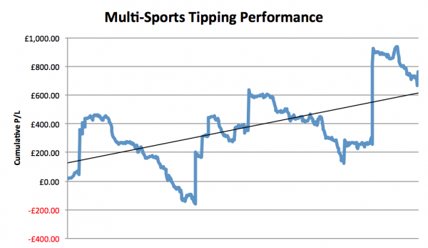 Multi-Sports Tipping Review Graph