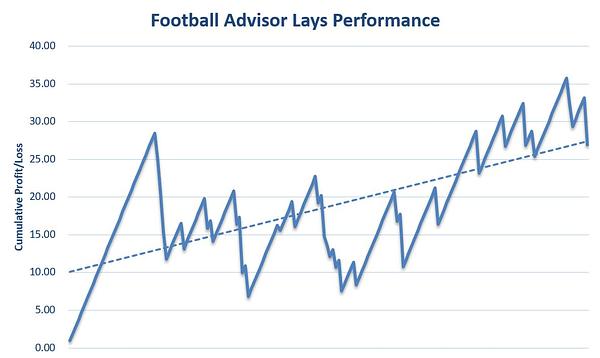 Football Advisor Lays Review Graph
