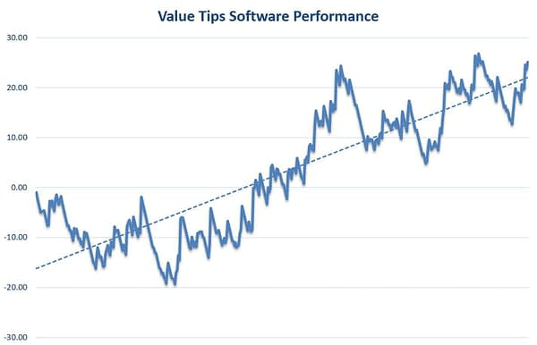 Value Tips Horse Racing Software Review Graph