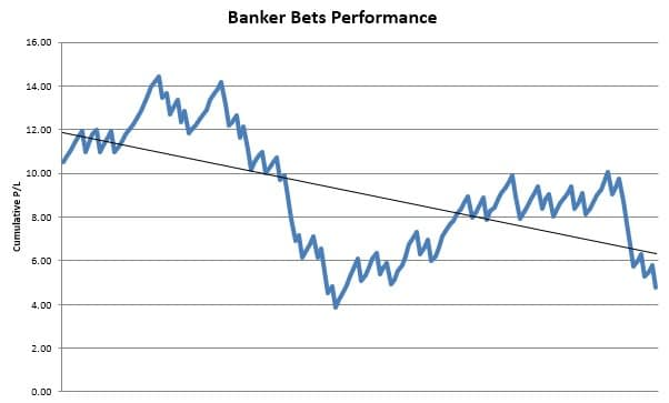 Banker Bets Review: High Strike Rate Football Betting Tips