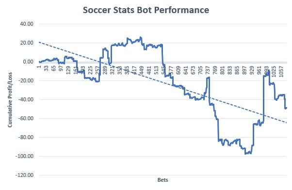 Soccer Stats Bot Review Graph