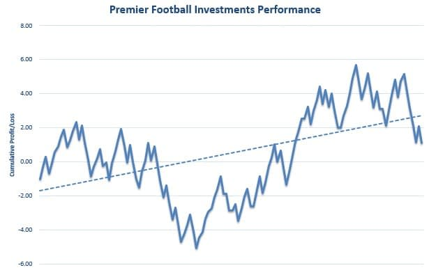 Premier Football Investments Trial 2 Graph