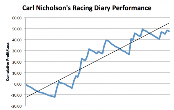 Racing Diary Graph