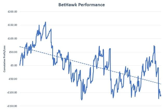 BetHawk Review Graph