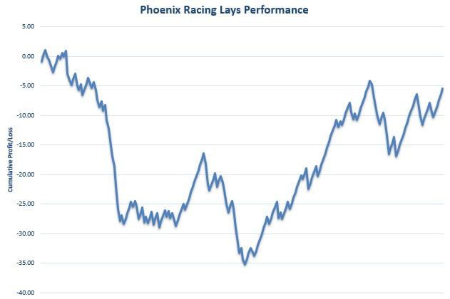 Phoenix Racing Lays Review Graph