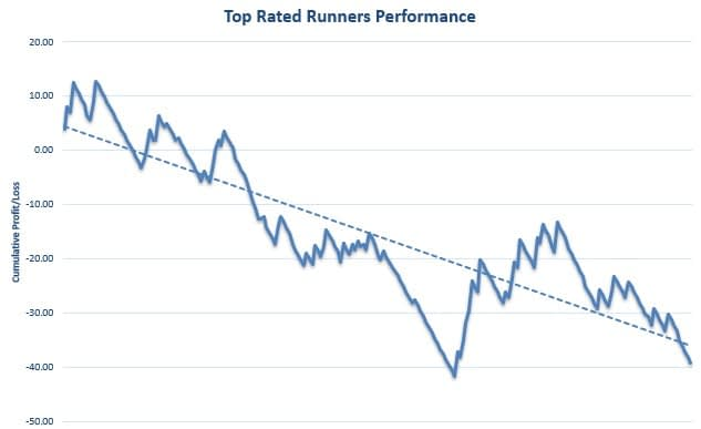Top Rated Runners Review Graph