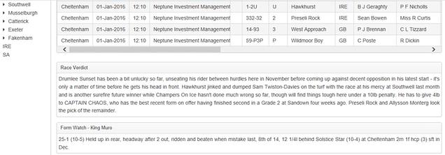 Race D Base Review Race Analysis