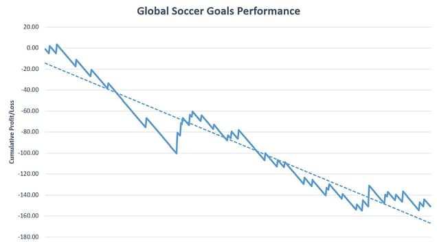 Global Soccer Goals Review Graph