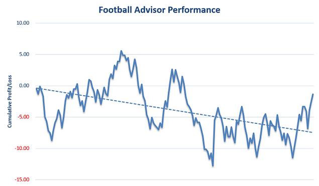Football Advisor Review Graph