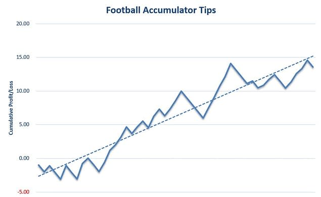 Football Accumulator Tips Review Graph