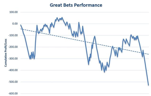 Great Bets Review Graph