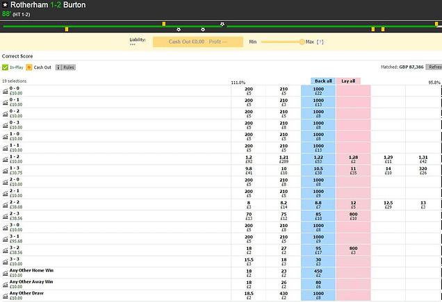Rotherham United v Burton Albion correct score market on Betfair