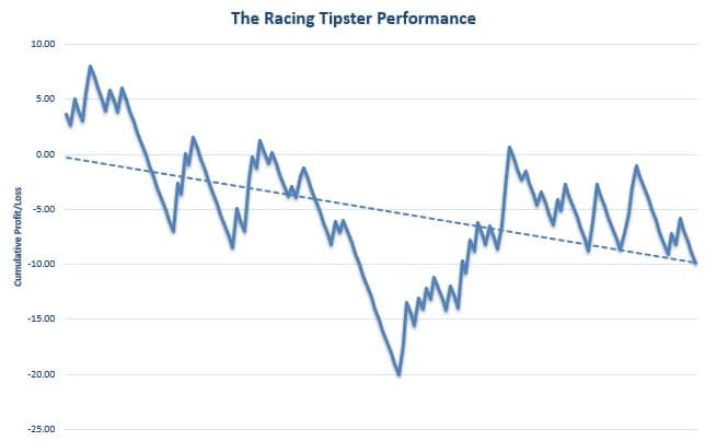 The Racing Tipster Review Graph