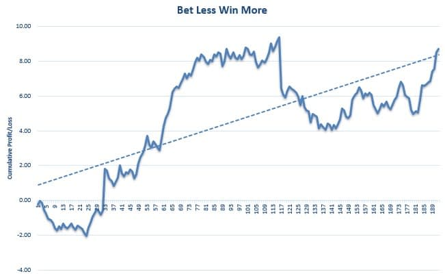 Bet Less Win More Review Graph