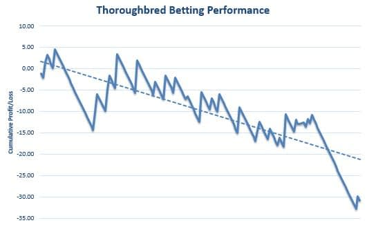 Thoroughbred Betting Review Graph