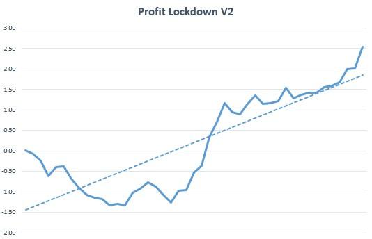 Profit Lockdown V2 Review Graph