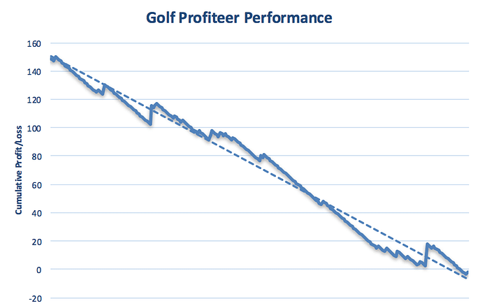 The Golf Profiteer Performance Graph