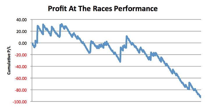 Profit At The Races Performance