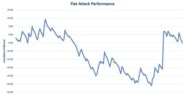 Flat Attack Review Graph