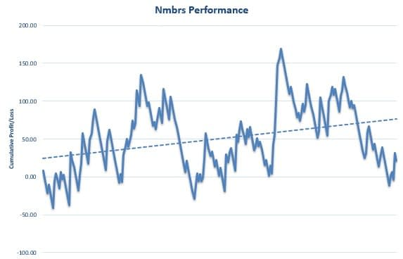 Nmbrs Review Graph