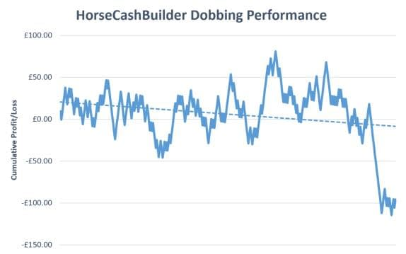 HorseCashBuilder Review Graph