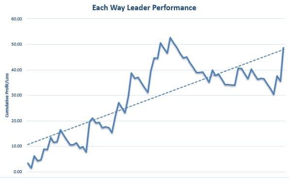 Each Way Leader Review Graph