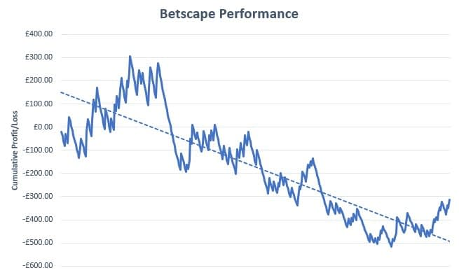 Jolly Lock Betscape Review Graph