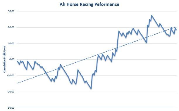 AH Horse Racing Review Graph