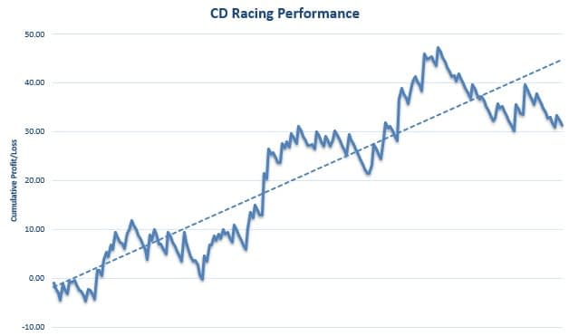 CD Racing Review Graph