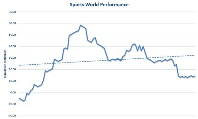 Sports World Review Graph