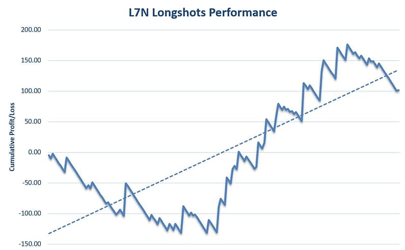 L7N Longshots Review Graph