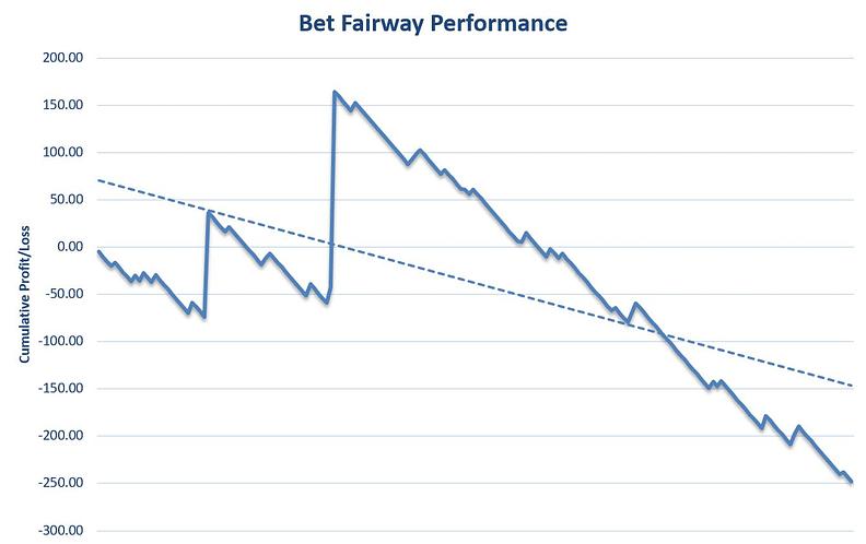 Bet Fairway Review Graph