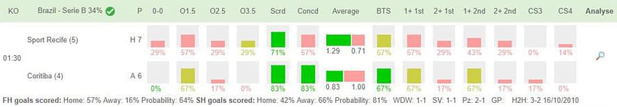 A Brazilian Serie B fixture in Team Stats